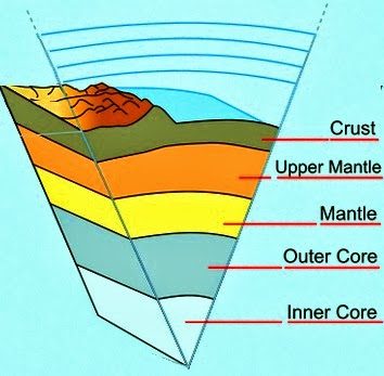 Materials consisting mentles is called soil
